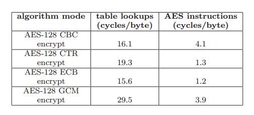 aes-128-cbc encrypt & decrypt online
